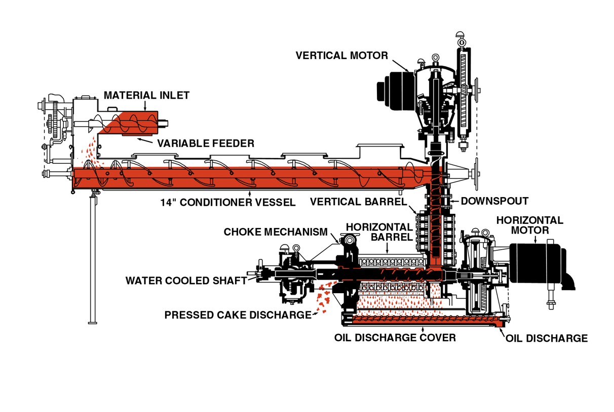 Screw Press Diagram